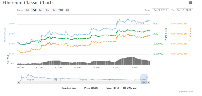 Ethereum Classic Price Surges By Over 30%