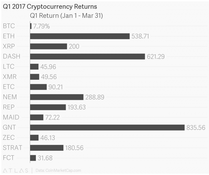 800% Growth? Q1's Top Performing Cryptocurrencies Saw Big Gains