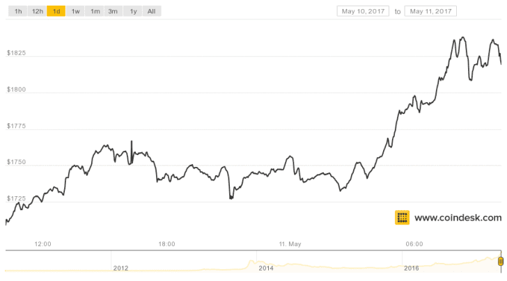 Bitcoin Price Passes $1,800 to Hit New Record High
