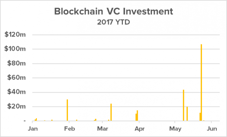 ICO Investments Pass VC Funding in Blockchain Market First