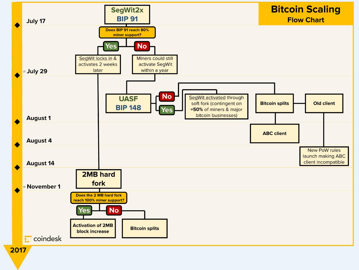 scaling, timeline