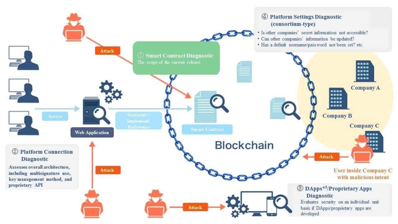 NRI Subsidiary Launches Blockchain Technology Assessment Service