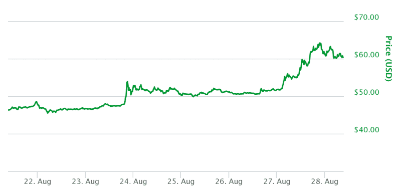 Litecoin Price Surges to New All-Time High Over $60