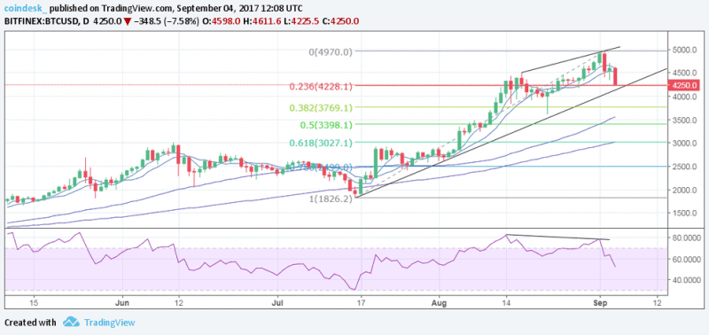 Bitcoin Price Corrects on China News, But Uptrend Still Intact